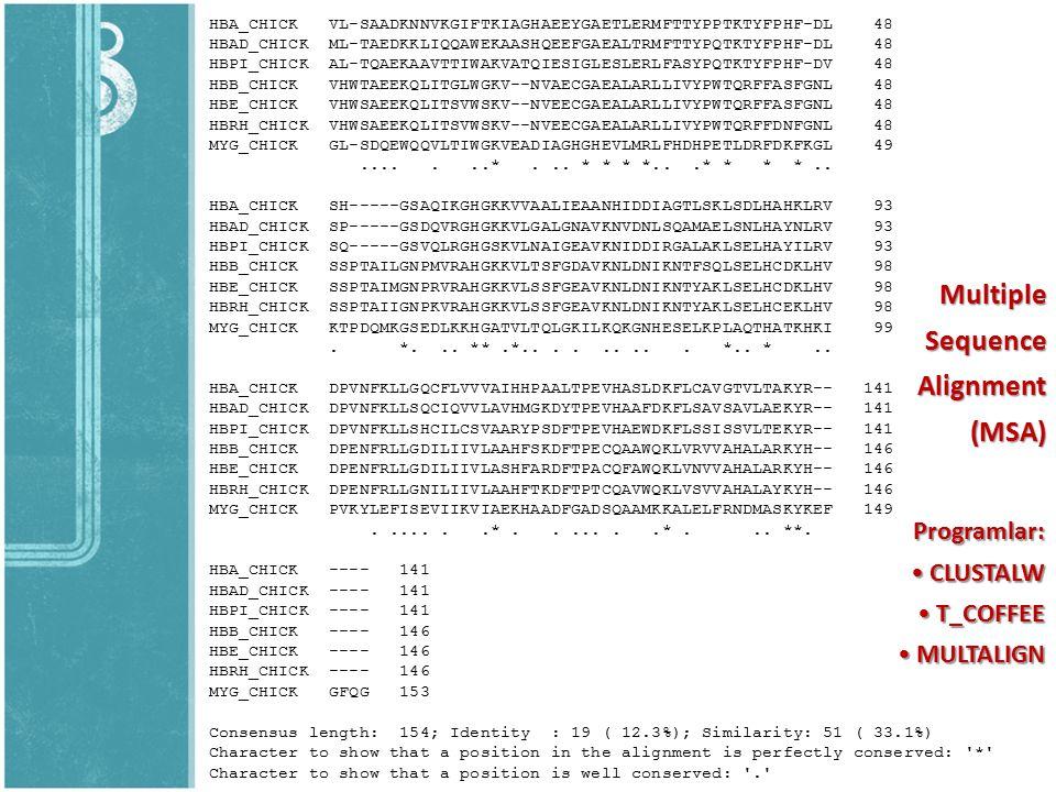 Multiple Sequence Alignment (MSA) Programlar: CLUSTALW T_COFFEE