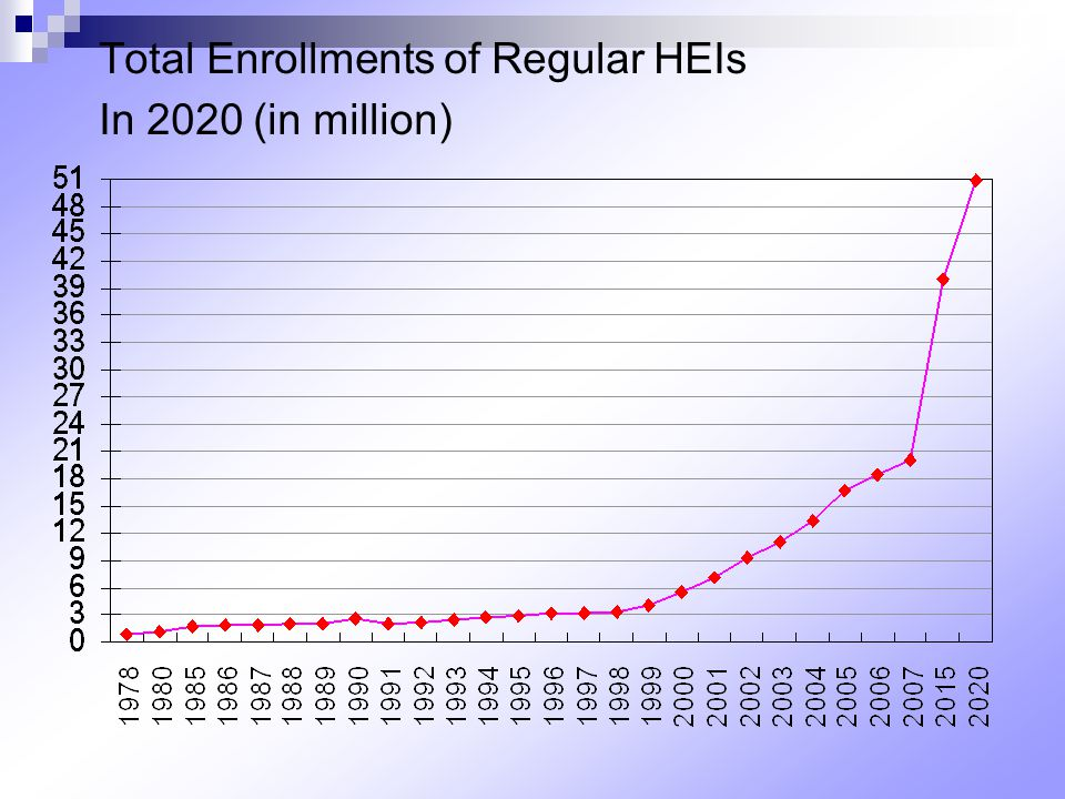 Total Enrollments of Regular HEIs In 2020 (in million)