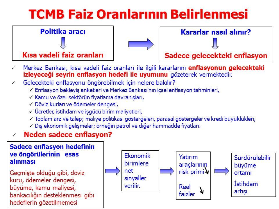 TCMB Faiz Oranlarının Belirlenmesi