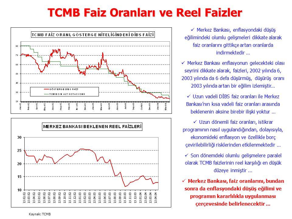 TCMB Faiz Oranları ve Reel Faizler