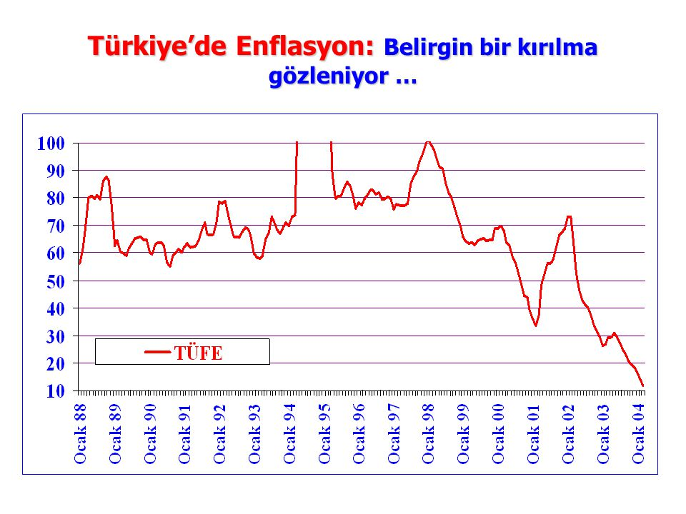 Türkiye'de Enflasyon: Belirgin bir kırılma gözleniyor …