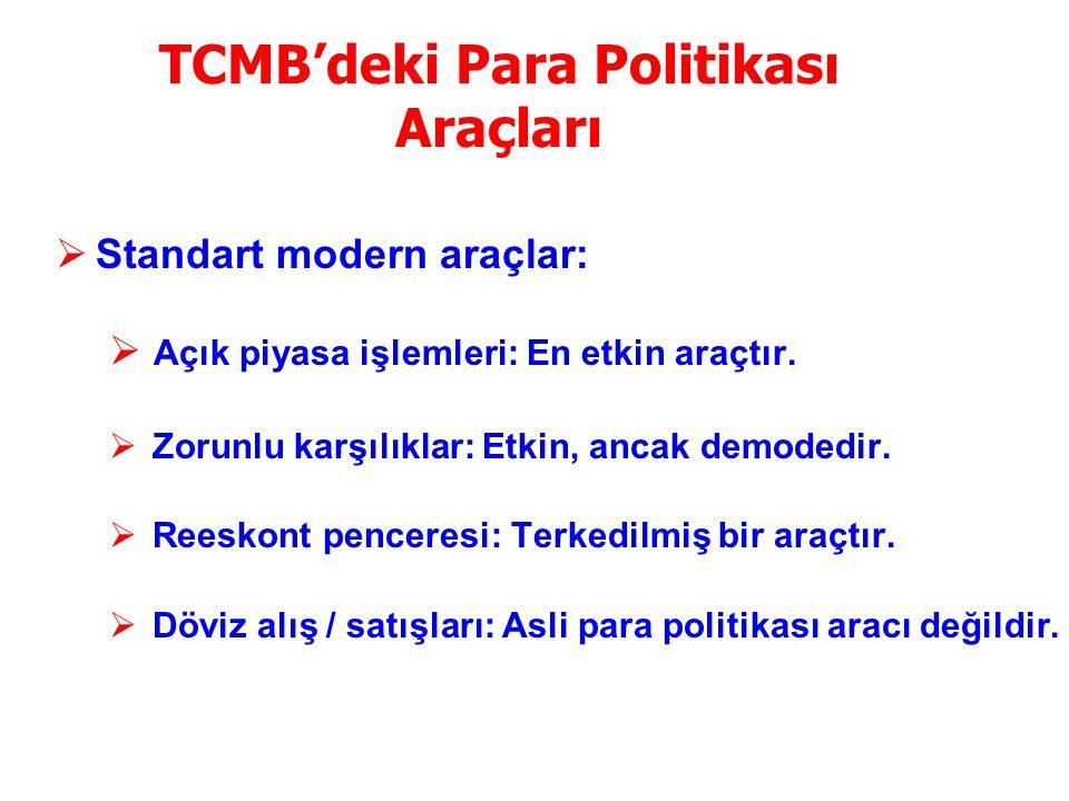 TCMB'deki Para Politikası Araçları