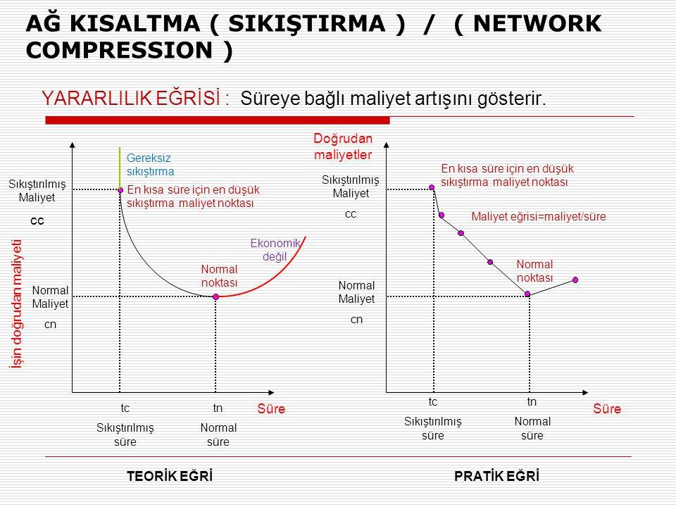 AĞ KISALTMA ( SIKIŞTIRMA ) / ( NETWORK COMPRESSION )