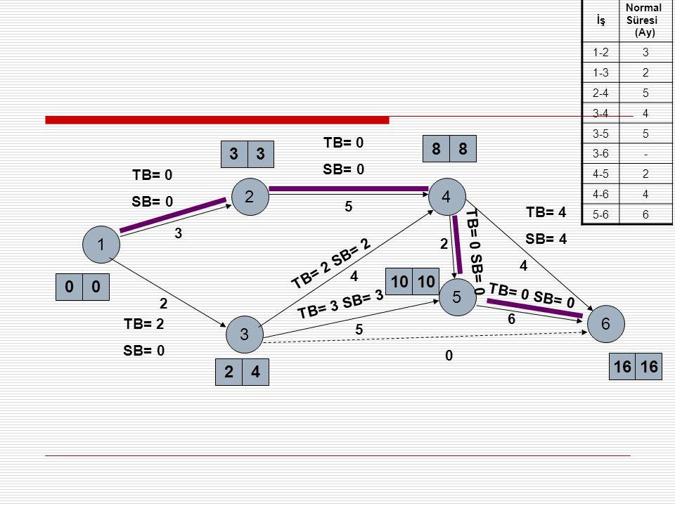 İş Normal Süresi. (Ay) 1-2. 3. 1-3. 2. 2-4. 5. 3-4. 4. 3-5. 3-6. - 4-5. 4-6. 5-6. 6.