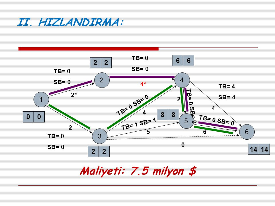II. HIZLANDIRMA: Maliyeti: 7.5 milyon $ 6 6 2 2 2 4 1 8 8 5 6 3 14 14