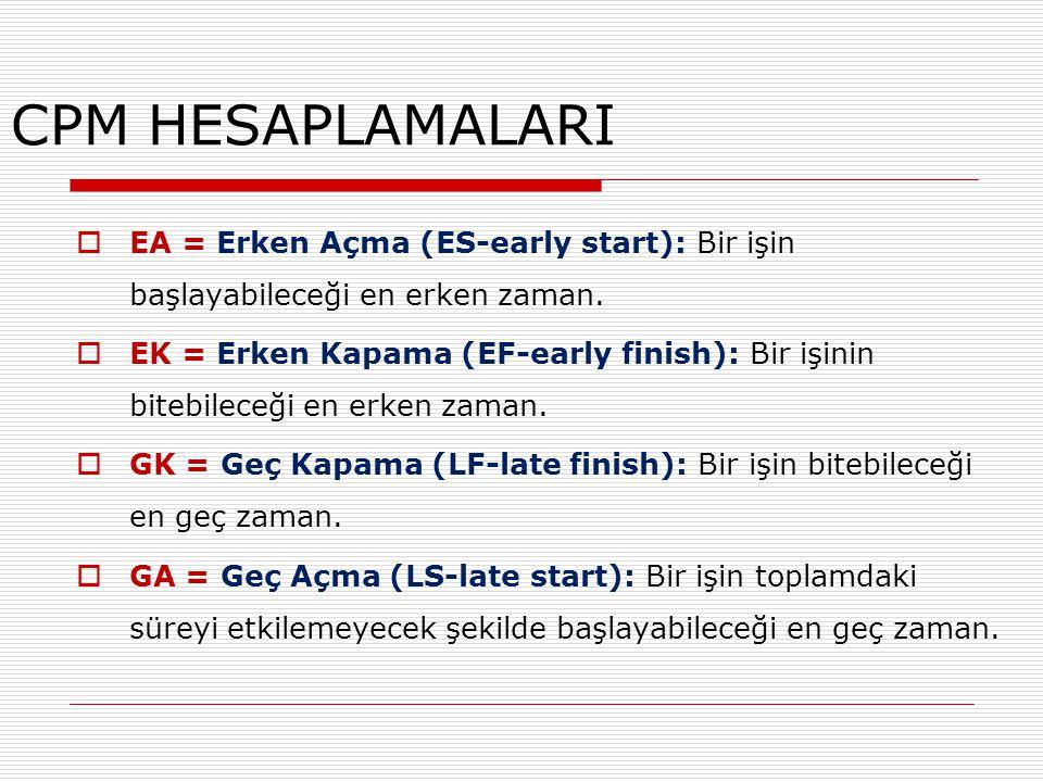 CPM HESAPLAMALARI EA = Erken Açma (ES-early start): Bir işin başlayabileceği en erken zaman.