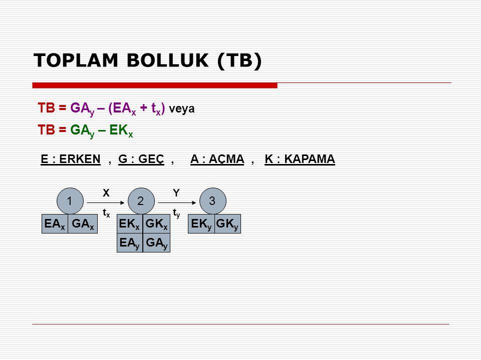 TOPLAM BOLLUK (TB) TB = GAy – (EAx + tx) veya TB = GAy – EKx