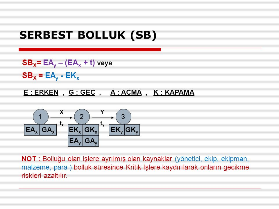 SERBEST BOLLUK (SB) SBX= EAy – (EAx + t) veya SBX = EAy - EKx