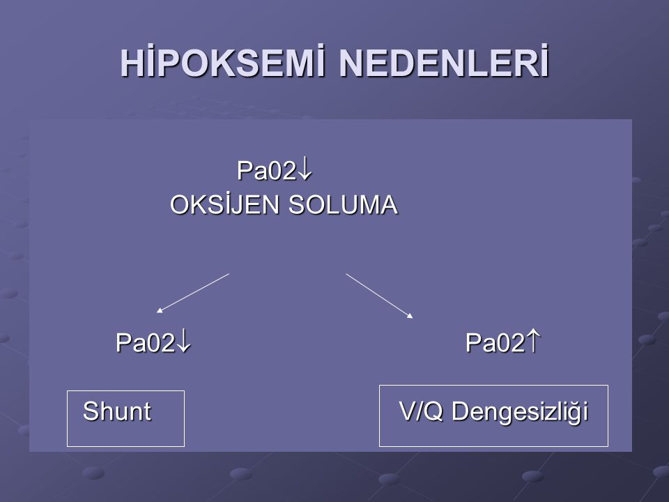 HİPOKSEMİ NEDENLERİ Pa02 OKSİJEN SOLUMA Pa02 Pa02