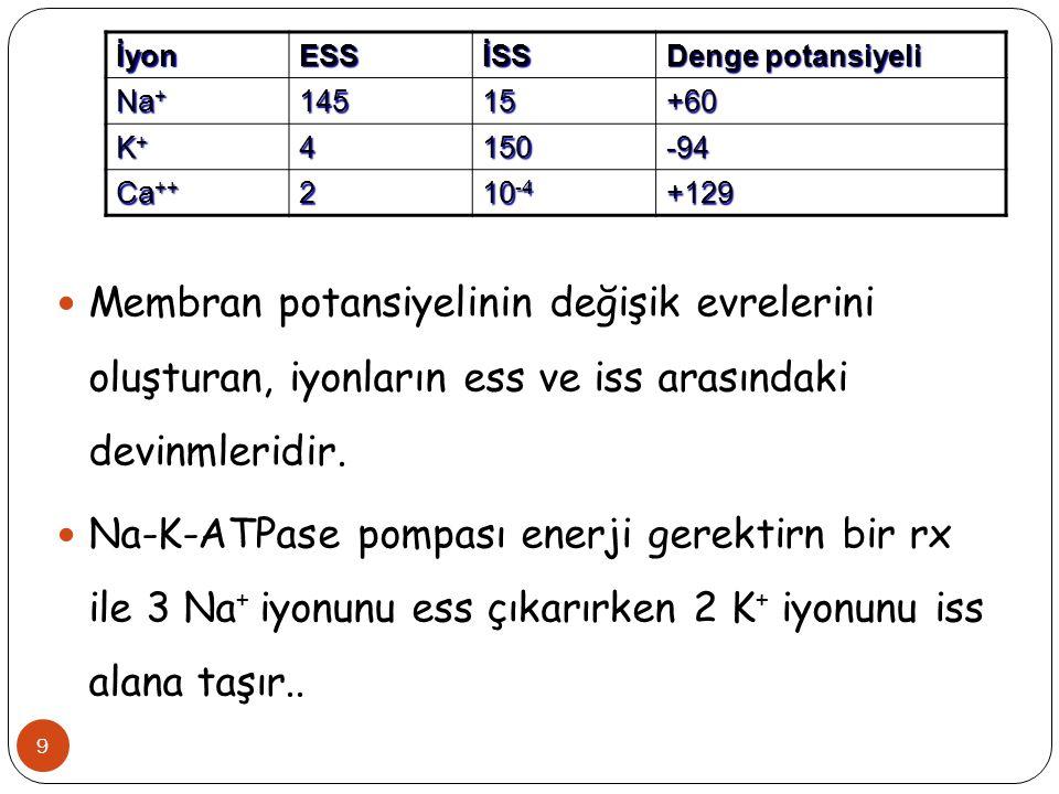 İyon ESS. İSS. Denge potansiyeli. Na+ 145. 15. +60. K+ 4. 150. -94. Ca++ 2. 10-4. +129.