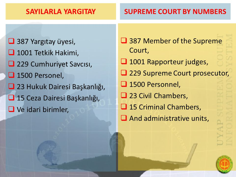 SUPREME COURT BY NUMBERS