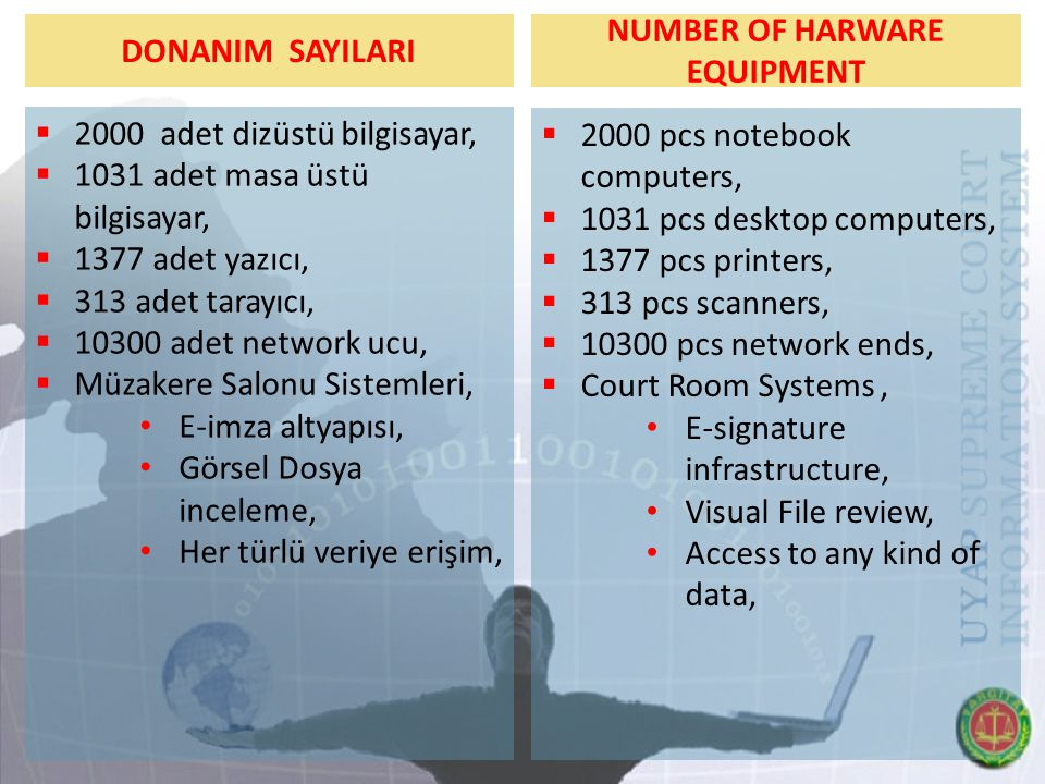 NUMBER OF HARWARE EQUIPMENT