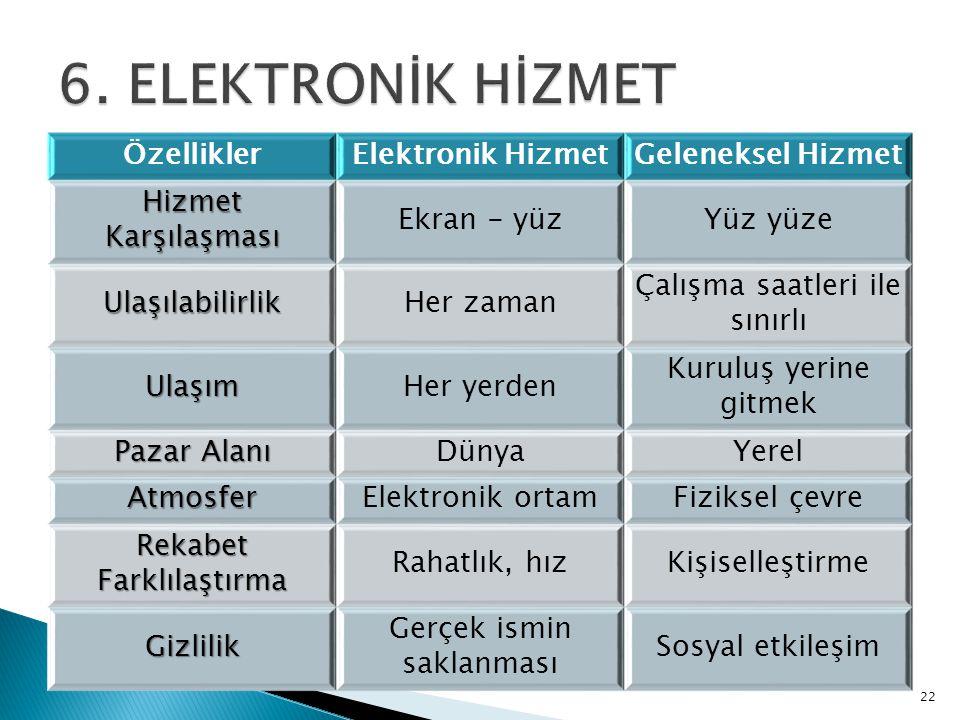 6. ELEKTRONİK HİZMET Özellikler Elektronik Hizmet Geleneksel Hizmet
