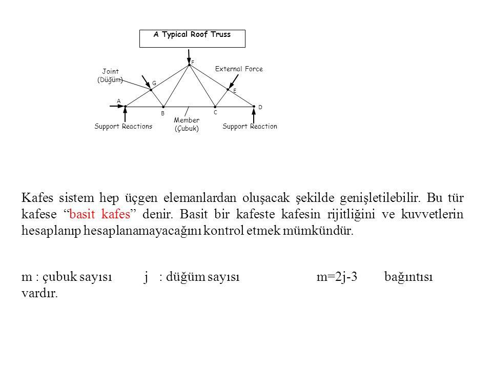 m : çubuk sayısı j : düğüm sayısı m=2j-3 bağıntısı vardır.