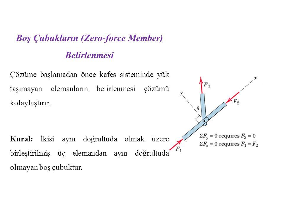 Boş Çubukların (Zero-force Member) Belirlenmesi