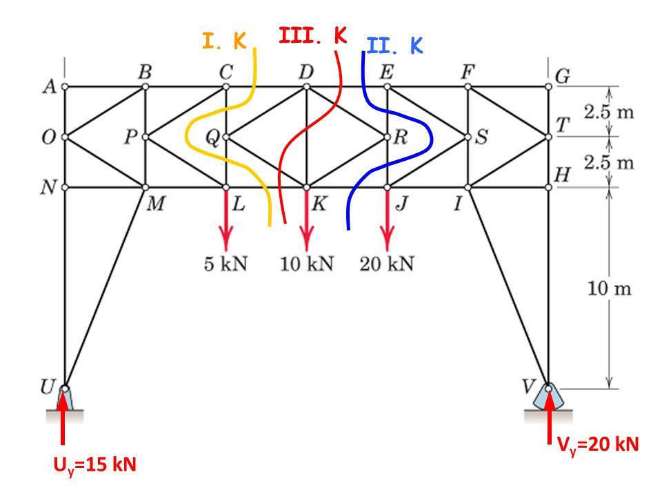 III. K I. K II. K Vy=20 kN Uy=15 kN