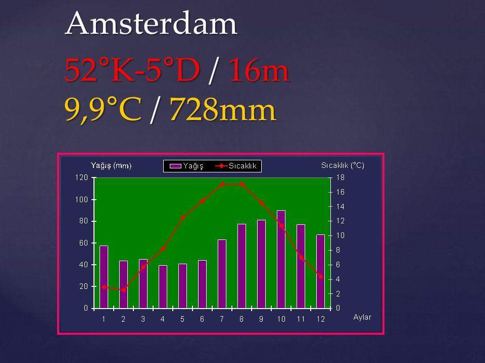 Amsterdam 52°K-5°D / 16m 9,9°C / 728mm