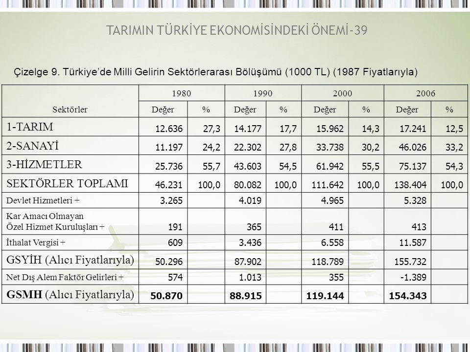 TARIMIN TÜRKİYE EKONOMİSİNDEKİ ÖNEMİ-39