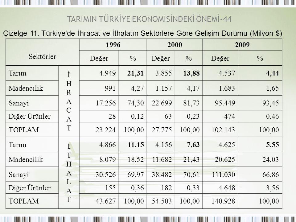 TARIMIN TÜRKİYE EKONOMİSİNDEKİ ÖNEMİ-44