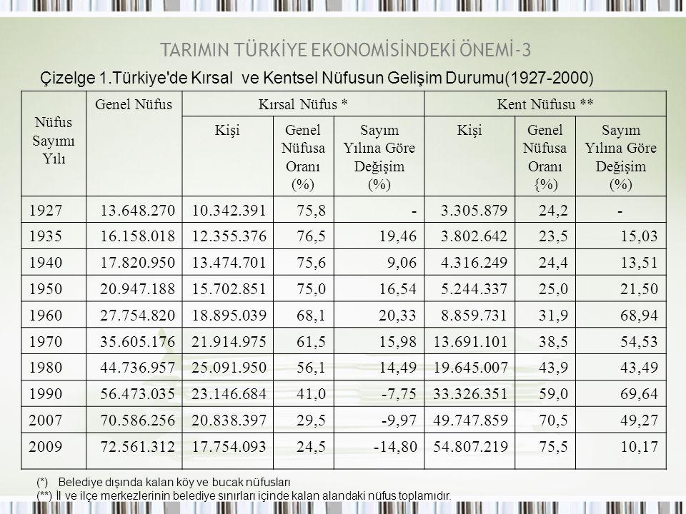 TARIMIN TÜRKİYE EKONOMİSİNDEKİ ÖNEMİ-3
