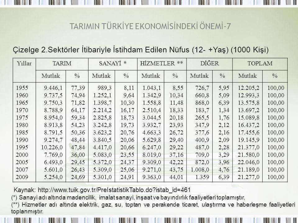 TARIMIN TÜRKİYE EKONOMİSİNDEKİ ÖNEMİ-7
