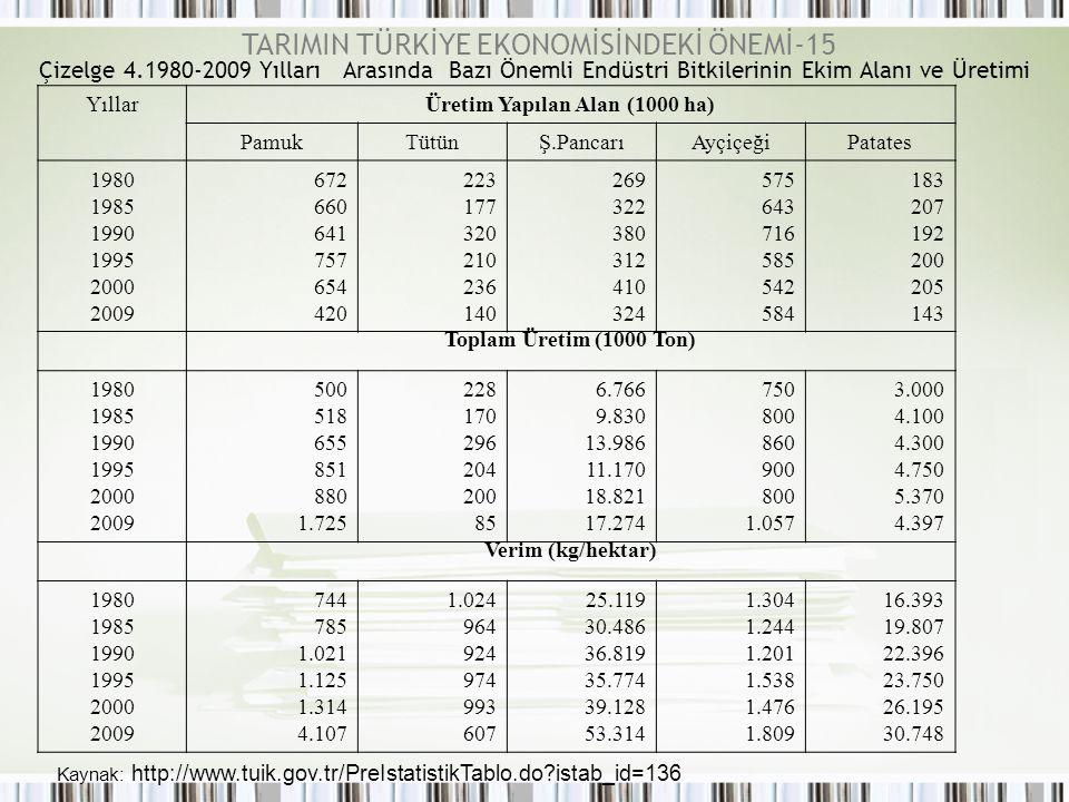 Üretim Yapılan Alan (1000 ha)