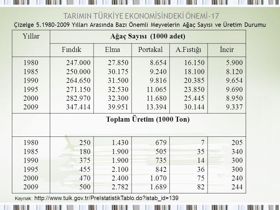 TARIMIN TÜRKİYE EKONOMİSİNDEKİ ÖNEMİ-17