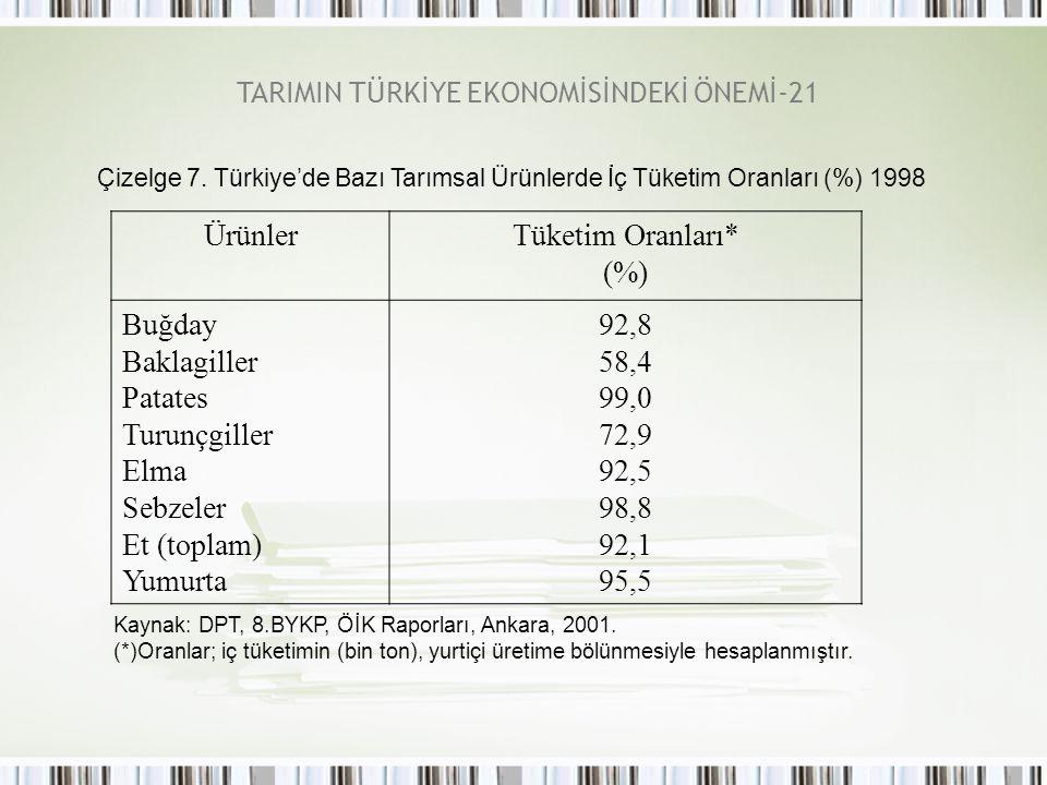 TARIMIN TÜRKİYE EKONOMİSİNDEKİ ÖNEMİ-21