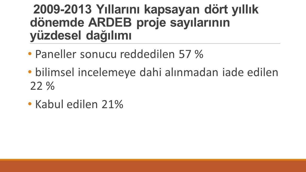 2009-2013 Yıllarını kapsayan dört yıllık dönemde ARDEB proje sayılarının yüzdesel dağılımı
