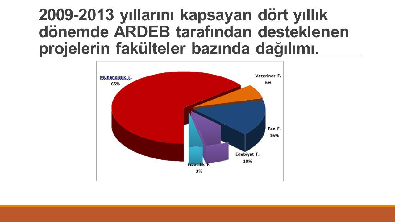 2009-2013 yıllarını kapsayan dört yıllık dönemde ARDEB tarafından desteklenen projelerin fakülteler bazında dağılımı.