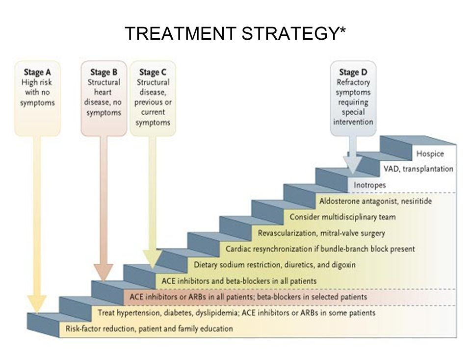 TREATMENT STRATEGY*
