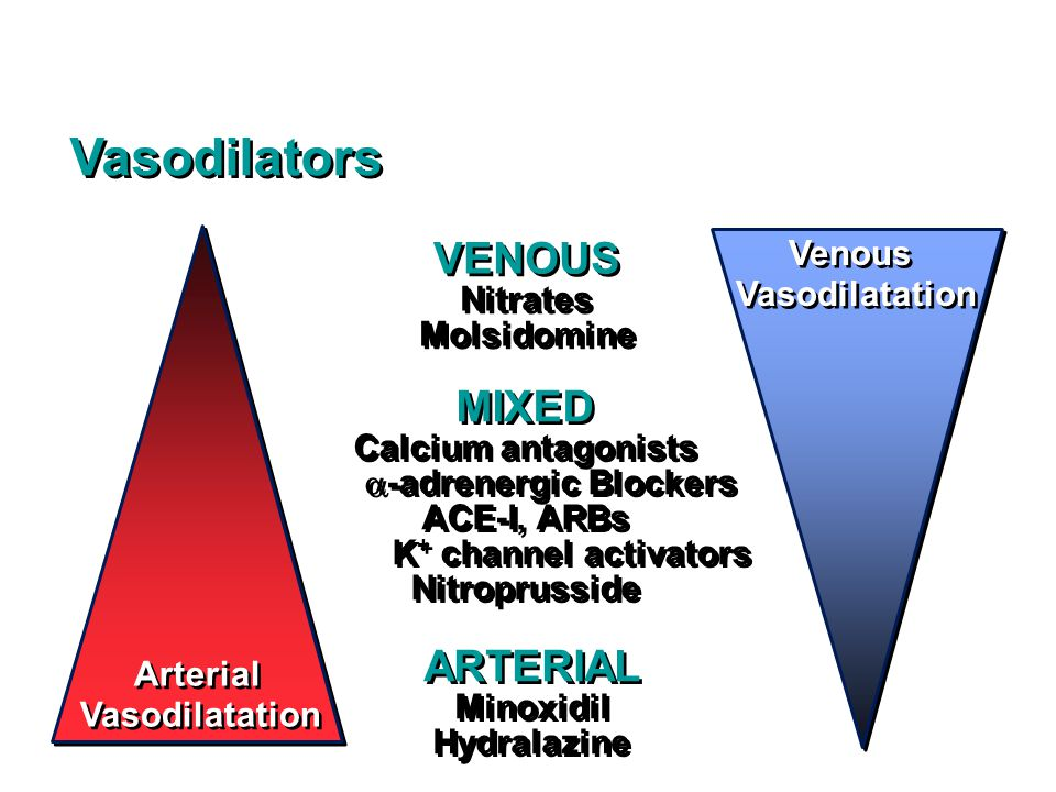Vasodilators VENOUS MIXED ARTERIAL Venous Vasodilatation Nitrates