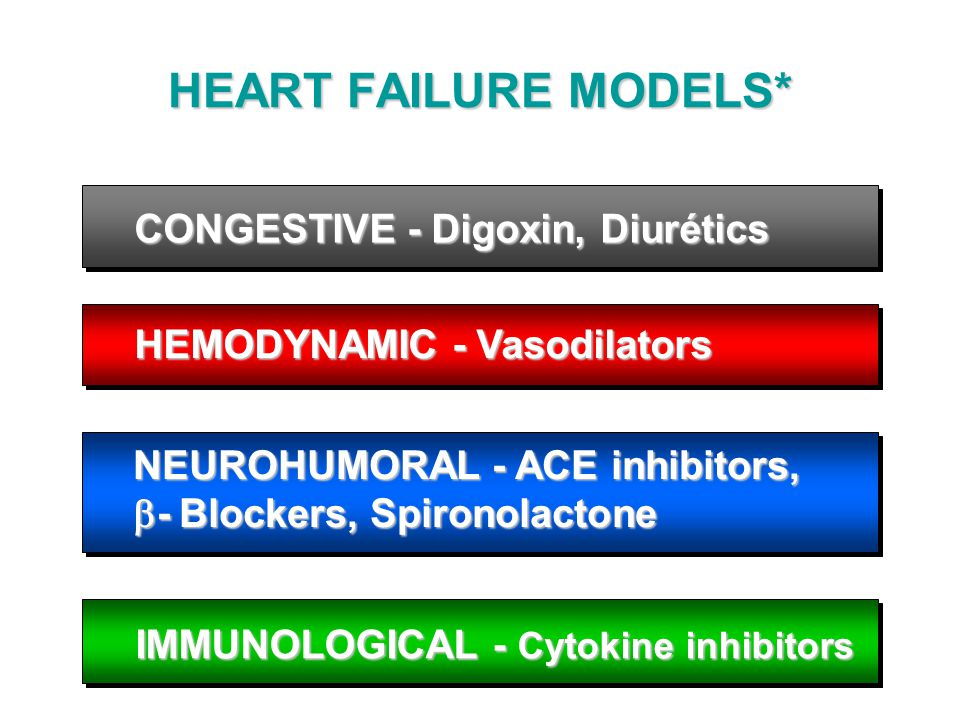 HEART FAILURE MODELS* CONGESTIVE - Digoxin, Diurétics