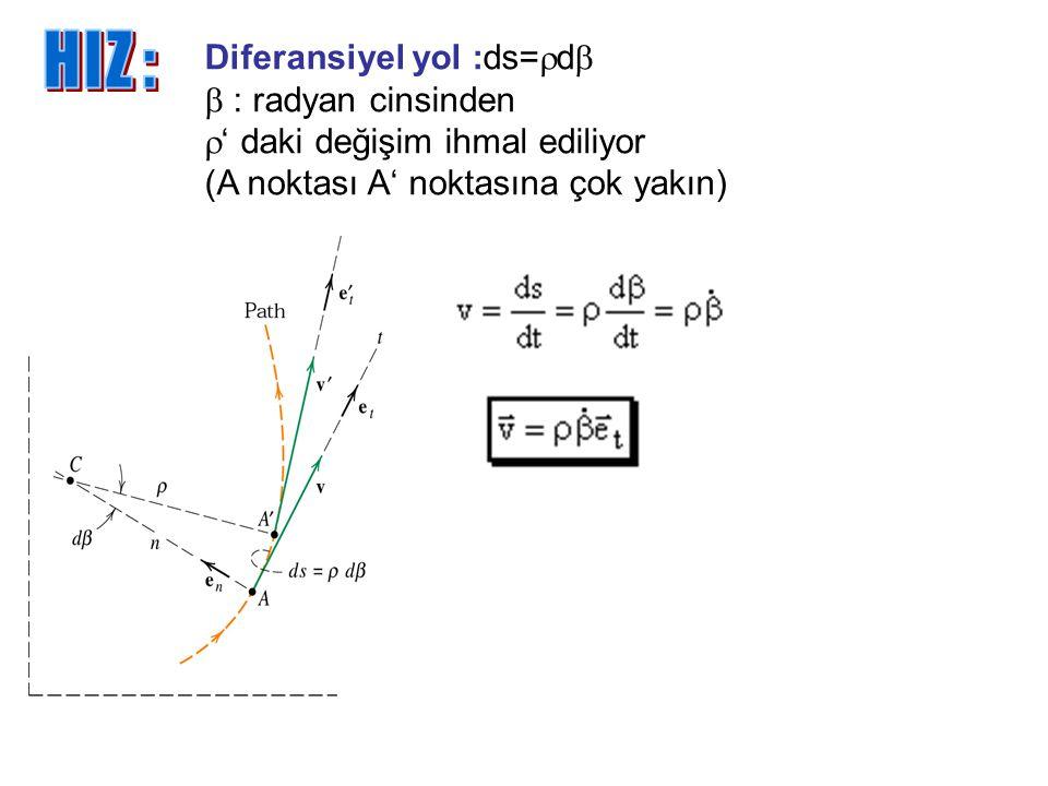 Diferansiyel yol :ds=rdb b : radyan cinsinden