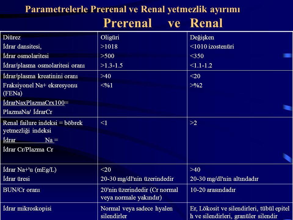 Parametrelerle Prerenal ve Renal yetmezlik ayırımı Prerenal ve Renal