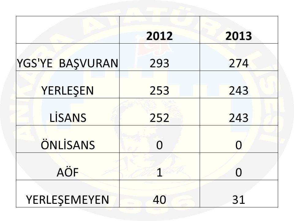 2012 2013 YGS YE BAŞVURAN 293 274 YERLEŞEN 253 243 LİSANS 252 ÖNLİSANS AÖF 1 YERLEŞEMEYEN 40 31