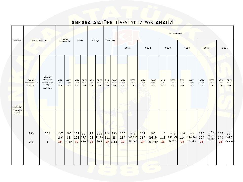 ANKARA ATATÜRK LİSESİ 2012 YGS ANALİZİ