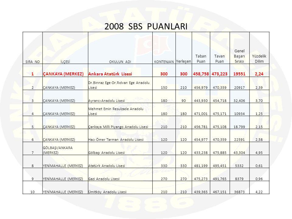 2008 SBS PUANLARI 1 ÇANKAYA (MERKEZ) Ankara Atatürk Lisesi 300 458,758