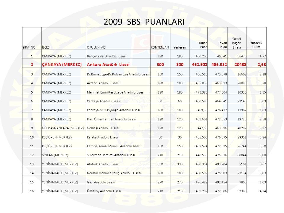 2009 SBS PUANLARI 2 Ankara Atatürk Lisesi 300 462.902 486.312 20488