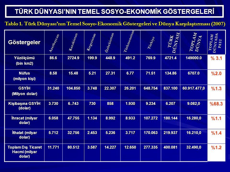 TÜRK DÜNYASI'NIN TEMEL SOSYO-EKONOMİK GÖSTERGELERİ