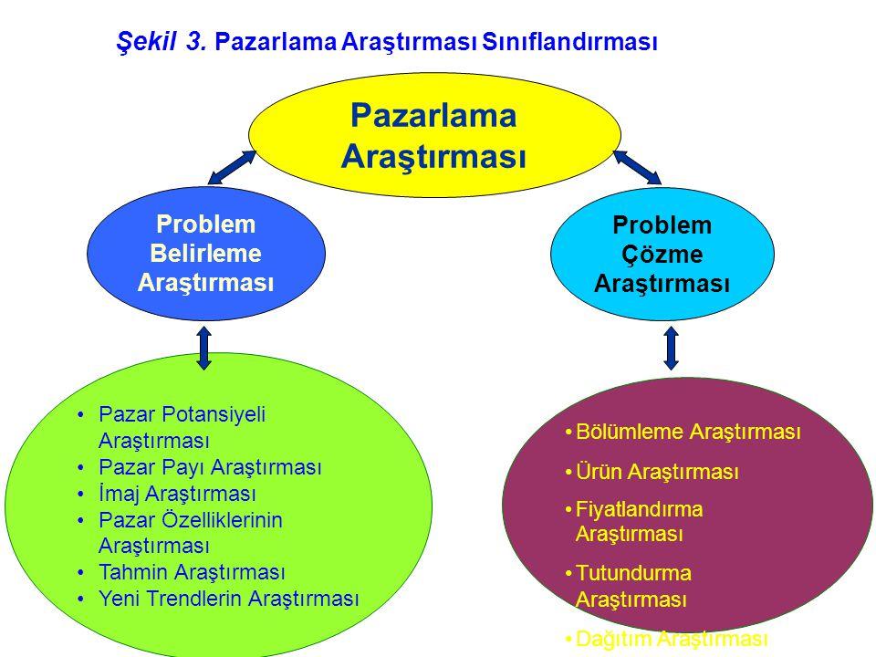 Pazarlama Araştırması