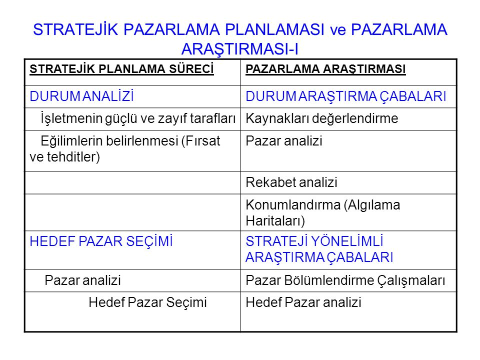 STRATEJİK PAZARLAMA PLANLAMASI ve PAZARLAMA ARAŞTIRMASI-I