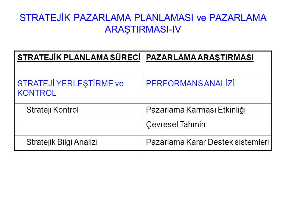 STRATEJİK PAZARLAMA PLANLAMASI ve PAZARLAMA ARAŞTIRMASI-IV