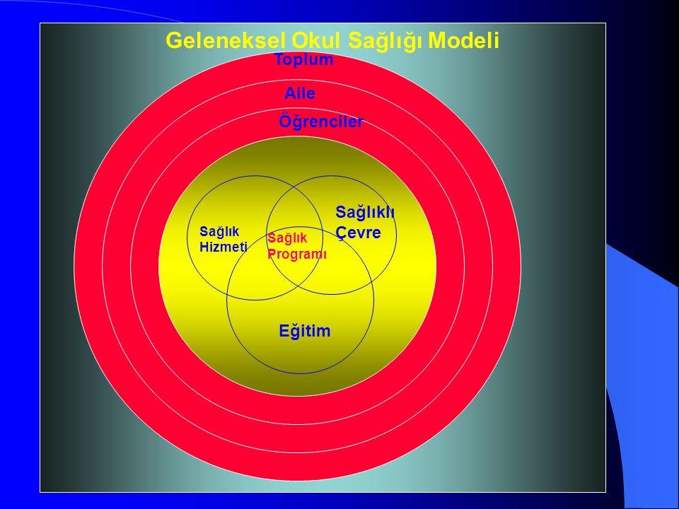 Geleneksel Okul Sağlığı Modeli