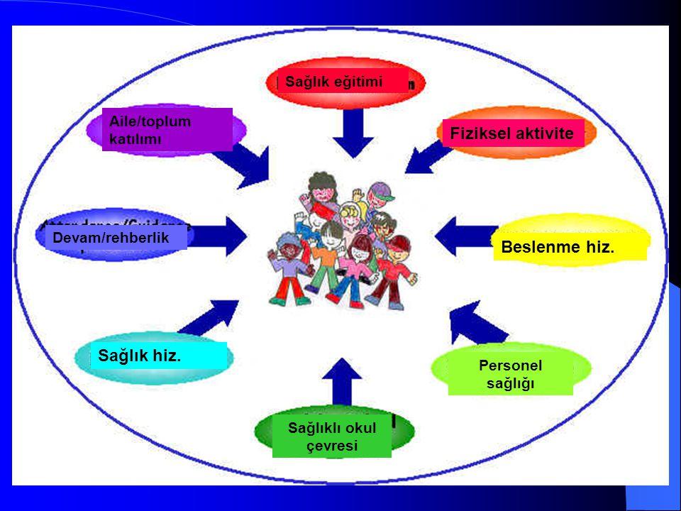 Fiziksel aktivite Beslenme hiz. Sağlık hiz. Sağlık eğitimi