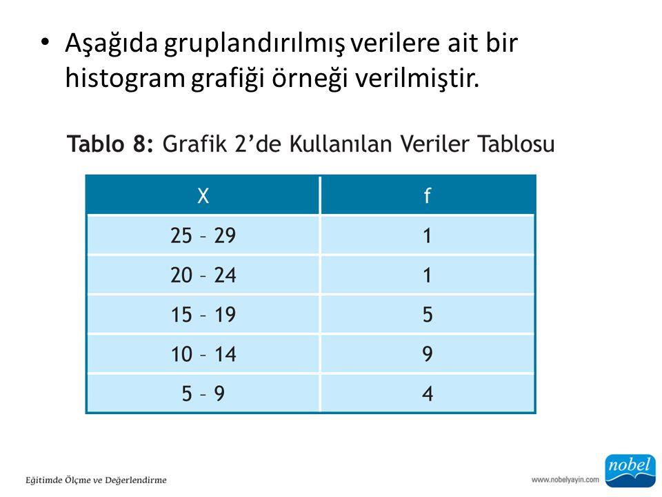 Aşağıda gruplandırılmış verilere ait bir histogram grafiği örneği verilmiştir.