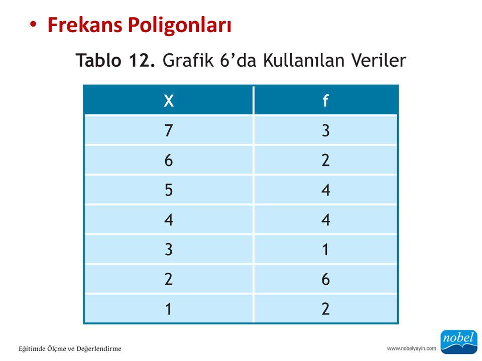 Frekans Poligonları