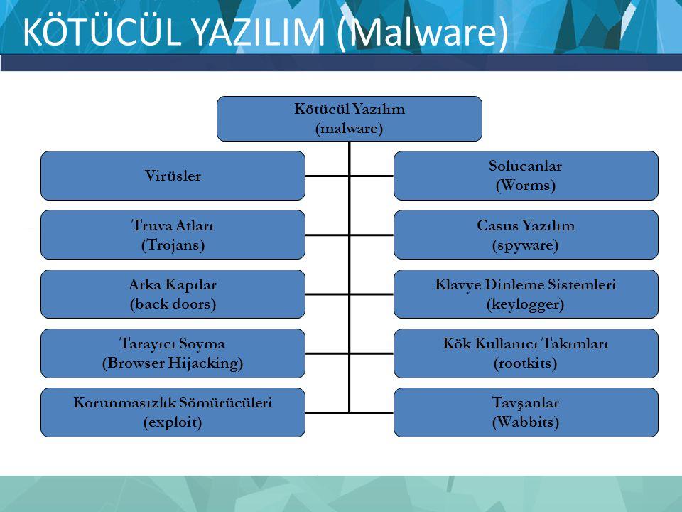 KÖTÜCÜL YAZILIM (Malware)