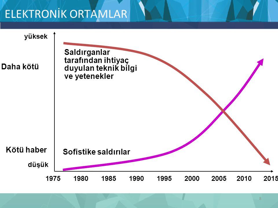 ELEKTRONİK ORTAMLAR 1975 1980 1985 1990 1995 2000 2005 2010 2015. düşük. yüksek.