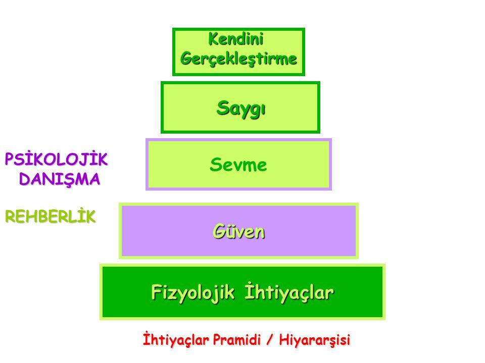 Fizyolojik İhtiyaçlar İhtiyaçlar Pramidi / Hiyararşisi
